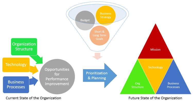 ITK's Enterprise Assessment Process