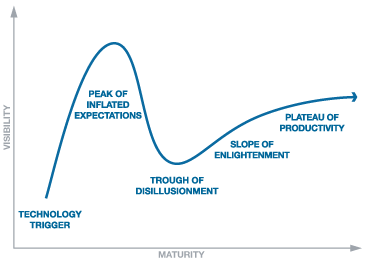 Gartner Hype Cycle diagram