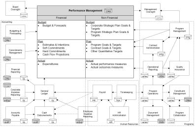 Intraprise Architecture Diagram for Nonprofit (Enterprise-level)