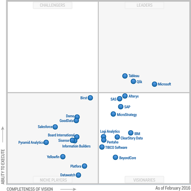 gartnermq_biandanalytics_feb2016
