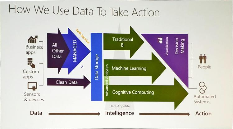 How We Use Data To Take Action data from Microsoft
